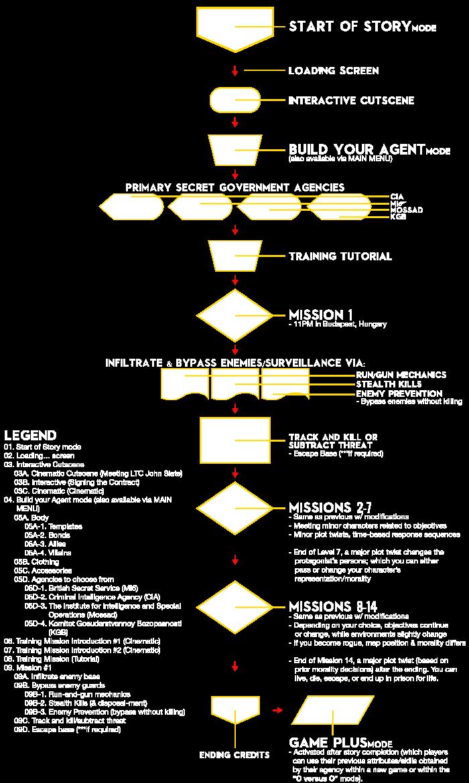 Story Mode Flowchart